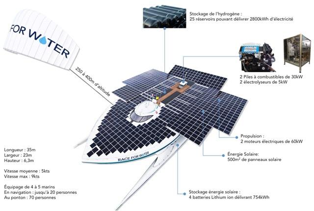 La bateau utilise de l'énergie propre pour parcourir le monde et apporter des solutions contre la pollution des océans.